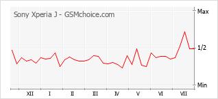 Gráfico de los cambios de popularidad Sony Xperia J