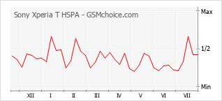 Diagramm der Poplularitätveränderungen von Sony Xperia T HSPA