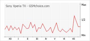 Traçar mudanças de populariedade do telemóvel Sony Xperia TX
