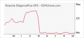 手機聲望改變圖表 Emporia ElegancePlus GPS