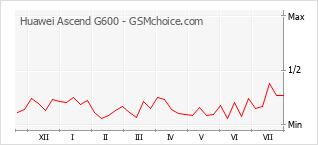 Traçar mudanças de populariedade do telemóvel Huawei Ascend G600