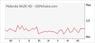 Gráfico de los cambios de popularidad Motorola RAZR HD