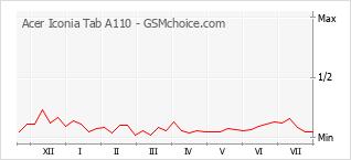 Gráfico de los cambios de popularidad Acer Iconia Tab A110