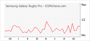 Popularity chart of Samsung Galaxy Rugby Pro