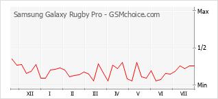 Gráfico de los cambios de popularidad Samsung Galaxy Rugby Pro