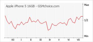 Popularity chart of Apple iPhone 5 16GB