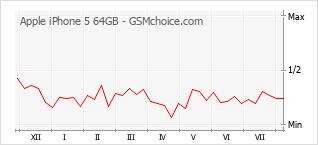 Popularity chart of Apple iPhone 5 64GB