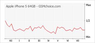 Gráfico de los cambios de popularidad Apple iPhone 5 64GB