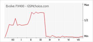 Popularity chart of Evolve FX400