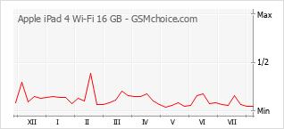 手機聲望改變圖表 Apple iPad 4 Wi-Fi 16 GB