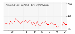 Popularity chart of Samsung SCH-W2013