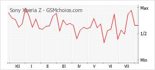 Popularity chart of Sony Xperia Z