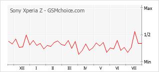 Grafico di modifiche della popolarità del telefono cellulare Sony Xperia Z