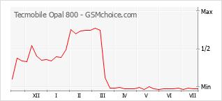 Diagramm der Poplularitätveränderungen von Tecmobile Opal 800