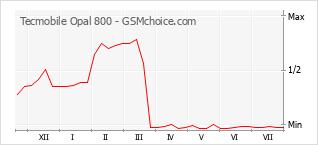 Populariteit van de telefoon: diagram Tecmobile Opal 800