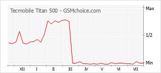 Grafico di modifiche della popolarità del telefono cellulare Tecmobile Titan 500