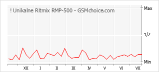 Diagramm der Poplularitätveränderungen von ! Unikalne Ritmix RMP-500