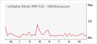 Diagramm der Poplularitätveränderungen von ! Unikalne Ritmix RMP-520