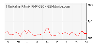 Popularity chart of ! Unikalne Ritmix RMP-520