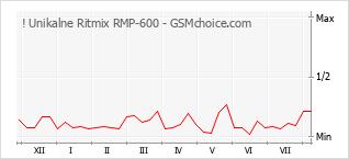 Diagramm der Poplularitätveränderungen von ! Unikalne Ritmix RMP-600