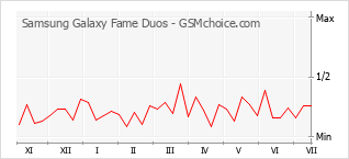 Popularity chart of Samsung Galaxy Fame Duos
