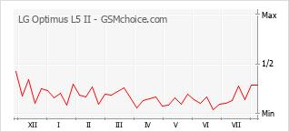 Le graphique de popularité de LG Optimus L5 II