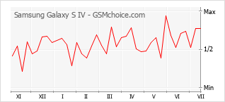 Popularity chart of Samsung Galaxy S IV