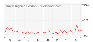 Диаграмма изменений популярности телефона Yarvik Ingenia Horizon