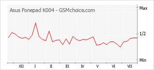Popularity chart of Asus Fonepad K004