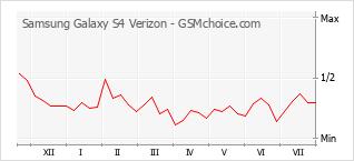 Diagramm der Poplularitätveränderungen von Samsung Galaxy S4 Verizon