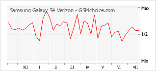 Gráfico de los cambios de popularidad Samsung Galaxy S4 Verizon