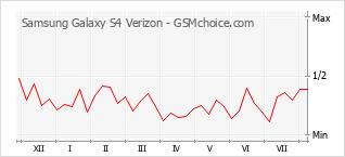 手機聲望改變圖表 Samsung Galaxy S4 Verizon