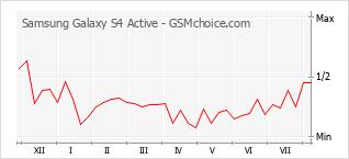 Gráfico de los cambios de popularidad Samsung Galaxy S4 Active