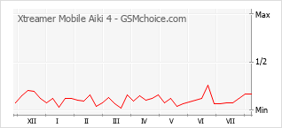 Popularity chart of Xtreamer Mobile Aiki 4