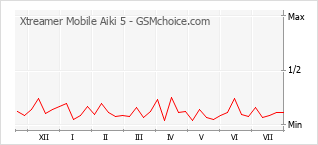 Popularity chart of Xtreamer Mobile Aiki 5