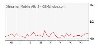 Traçar mudanças de populariedade do telemóvel Xtreamer Mobile Aiki 5