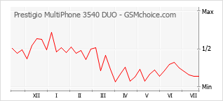 Gráfico de los cambios de popularidad Prestigio MultiPhone 3540 DUO