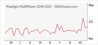 Grafico di modifiche della popolarità del telefono cellulare Prestigio MultiPhone 3540 DUO