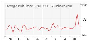Populariteit van de telefoon: diagram Prestigio MultiPhone 3540 DUO
