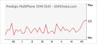 Traçar mudanças de populariedade do telemóvel Prestigio MultiPhone 3540 DUO