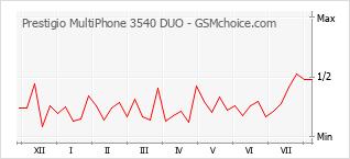 手機聲望改變圖表 Prestigio MultiPhone 3540 DUO
