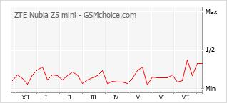 Popularity chart of ZTE Nubia Z5 mini