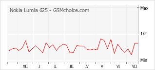 Grafico di modifiche della popolarità del telefono cellulare Nokia Lumia 625