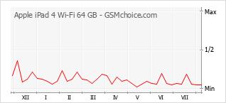 手機聲望改變圖表 Apple iPad 4 Wi-Fi 64 GB
