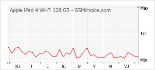 Gráfico de los cambios de popularidad Apple iPad 4 Wi-Fi 128 GB