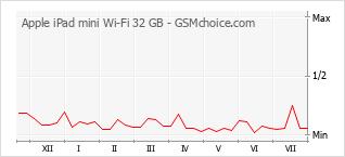 Popularity chart of Apple iPad mini Wi-Fi 32 GB