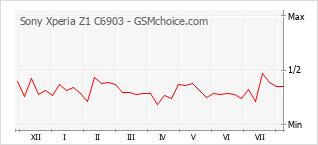 Gráfico de los cambios de popularidad Sony Xperia Z1 C6903