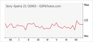 Le graphique de popularité de Sony Xperia Z1 C6903