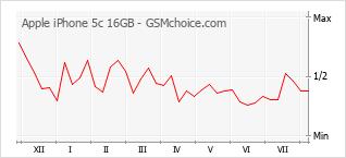 Gráfico de los cambios de popularidad Apple iPhone 5c 16GB