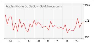 Диаграмма изменений популярности телефона Apple iPhone 5c 32GB